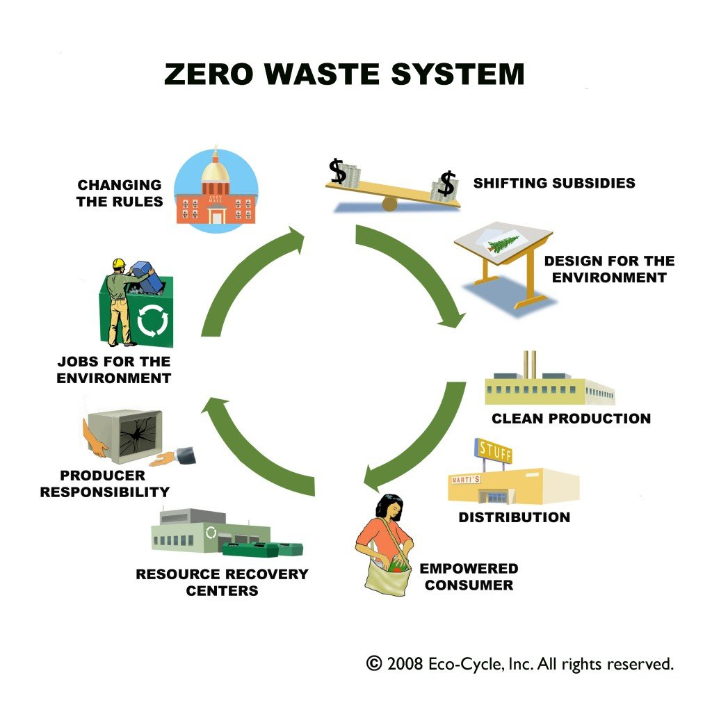 assessment of the wastage of non renewable Sector (non-renewable) suresh jain, phd professor and head industrial waste power assessment of environmental.
